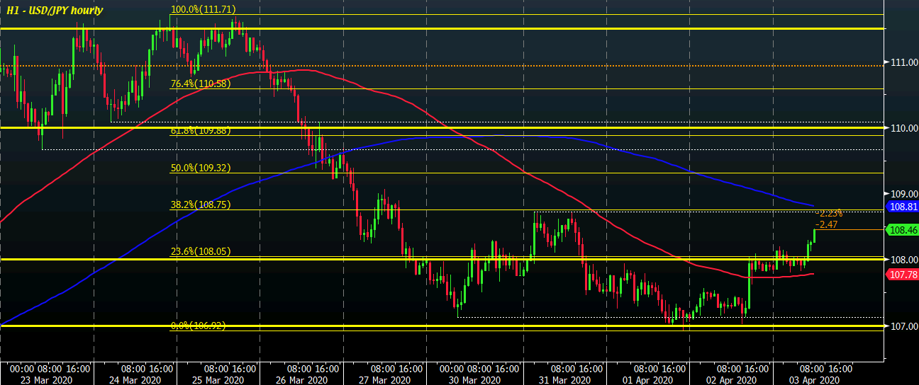Photo of USD / JPY Reaches High as Dollar Extends Daytime Gains