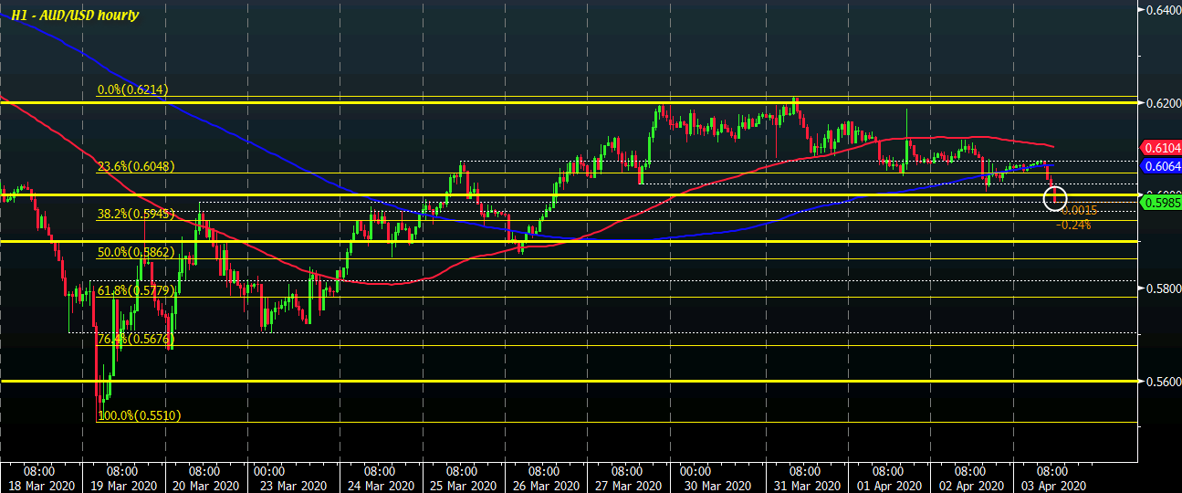 Photo of AUD / USD falls to a new week low below 0.6000