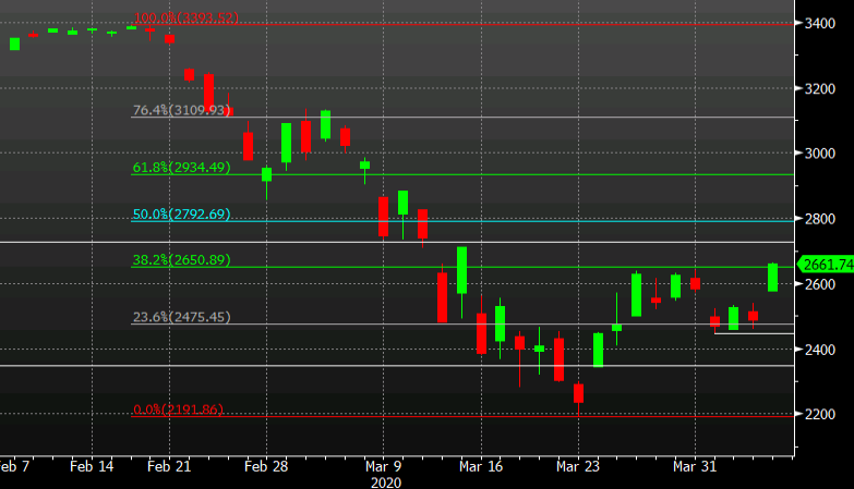 Photo of S&P 500 clears 38.2% retracement to reach highest levels since March 15