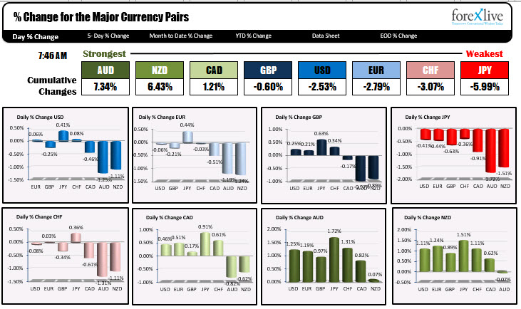 The AUD is the strongest and the JPY is the weakest as NA traders enter for the day - ForexLive
