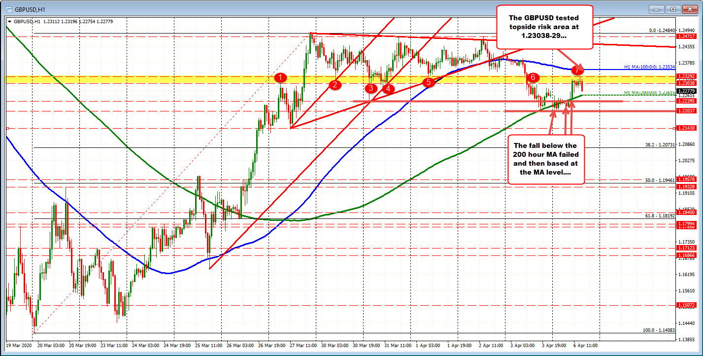 Photo of GBPUSD is traded between intraday technical levels.