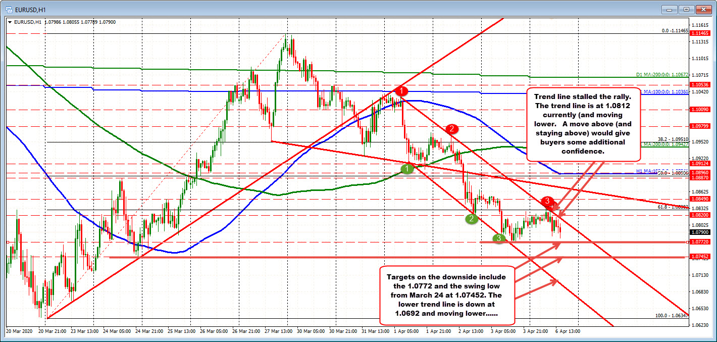 Photo of EURUSD respects the resistance of the trend line above the test today.