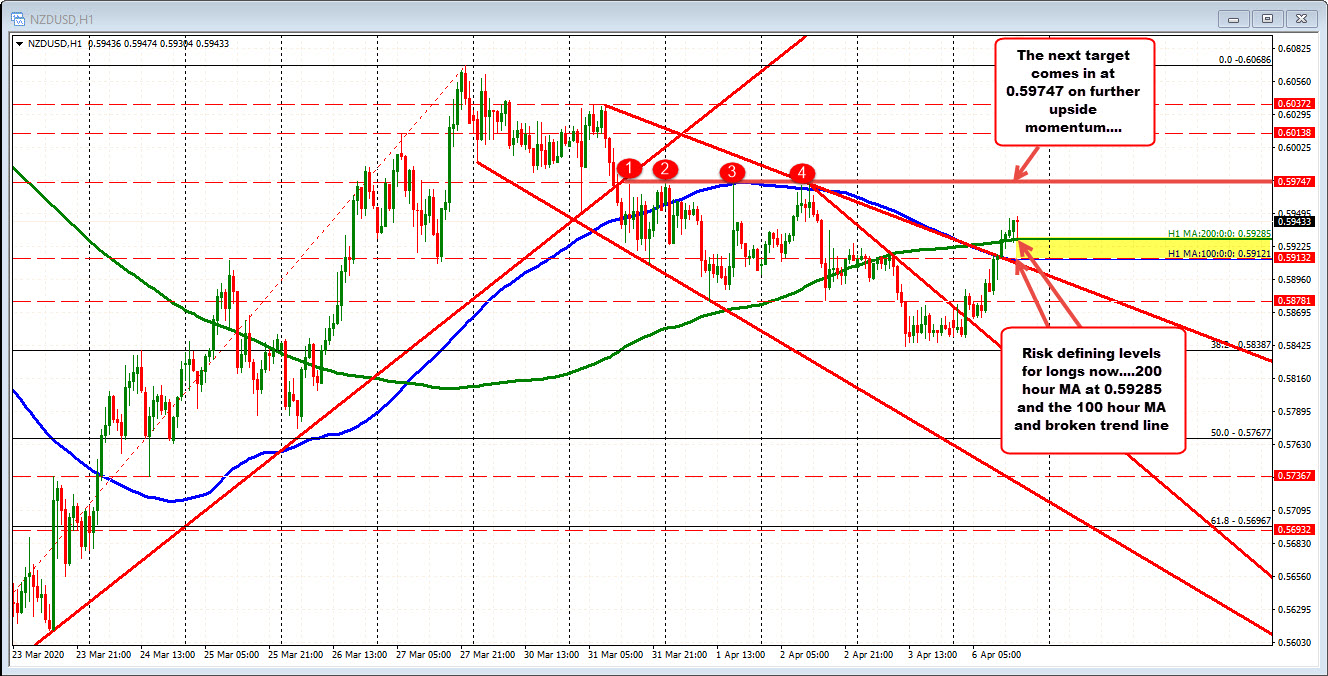 Photo of NZDUSD stays above 200 MA hours by keeping buyers under control.
