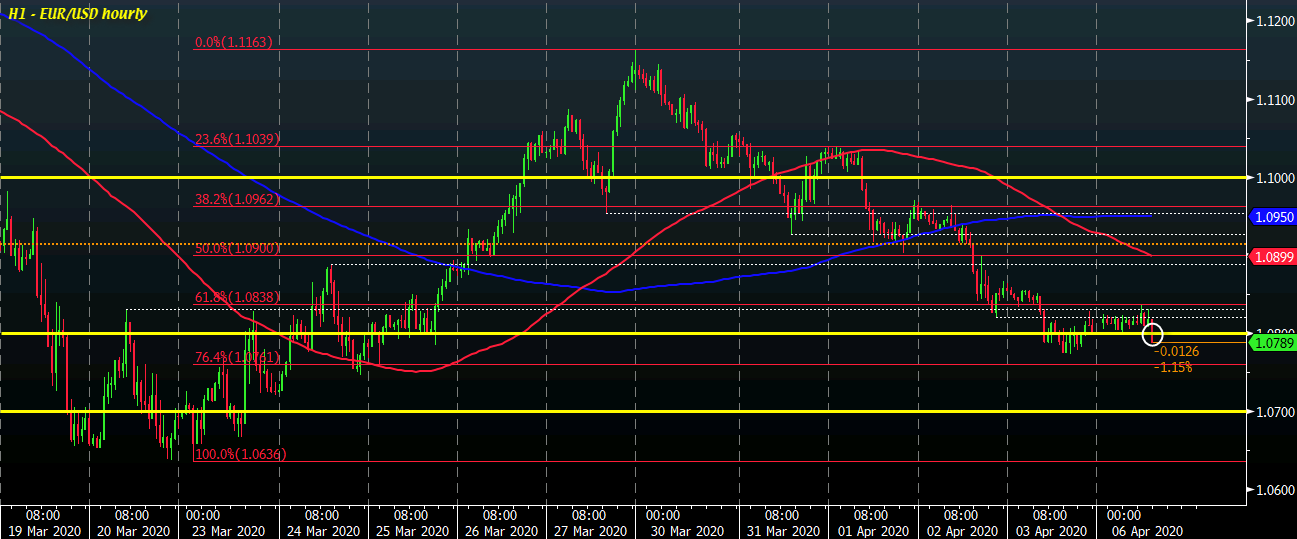 Photo of EUR / USD gives up gains, falls below 1.0800