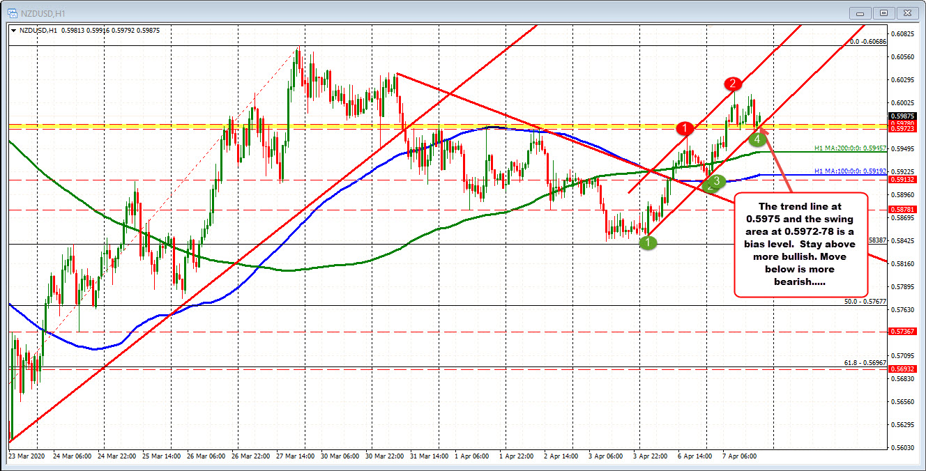 Photo of NZDUSD consolidates the gains of the day and tests the buyers