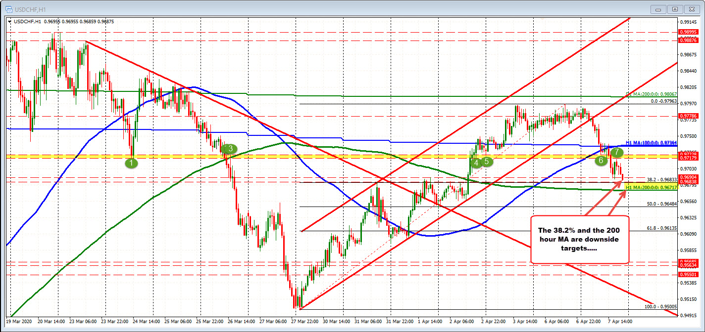 Photo of New lows for the USDCHF. Those approaching the 200-hour moving average