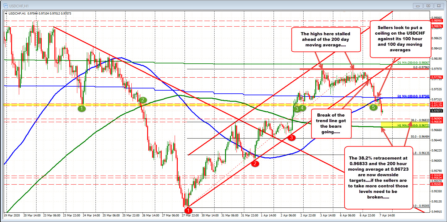 Photo of The USDCHF cracks below 100 bar MA. Buyers turned to sellers today.