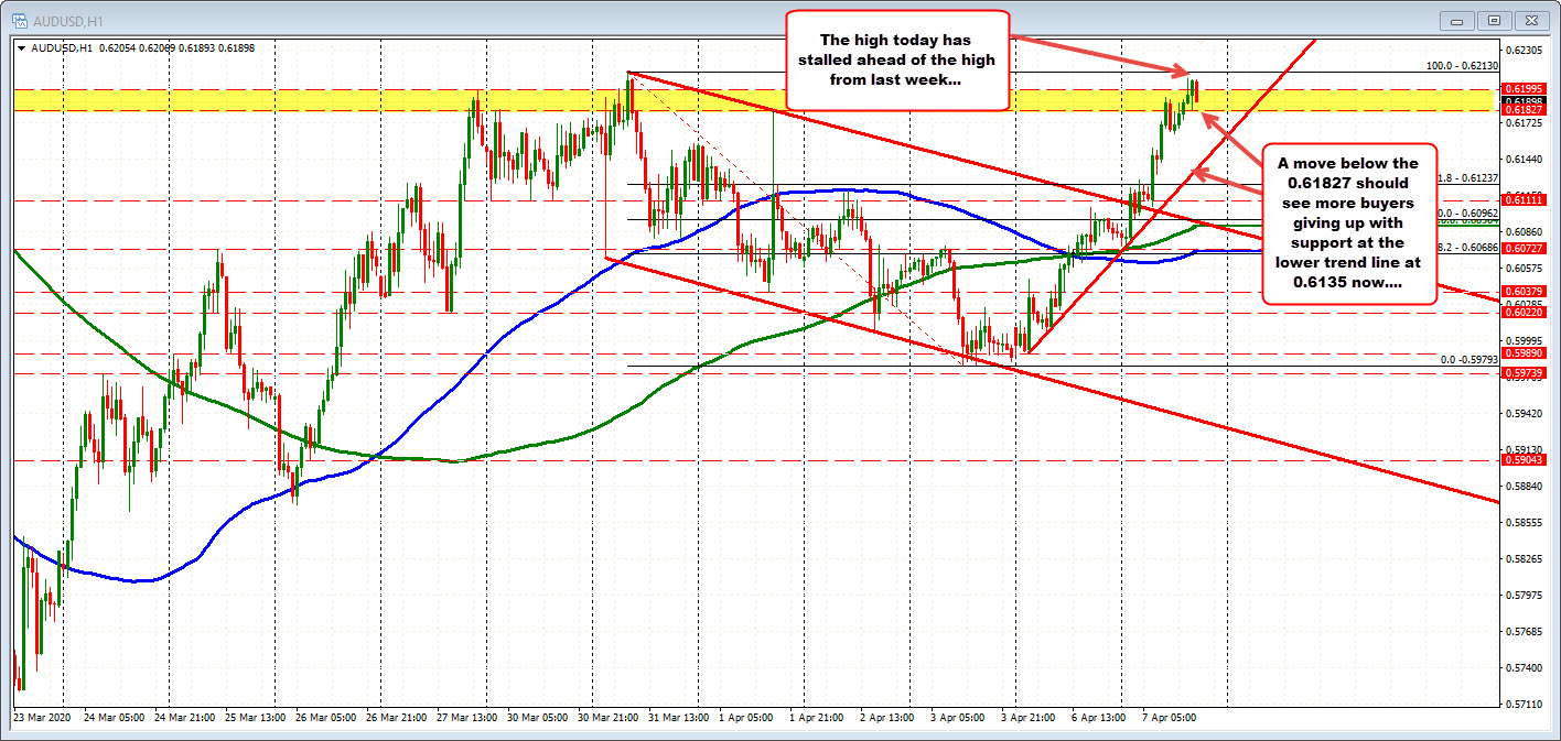 Photo of AUDUSD seeks to test last week's high and steps back