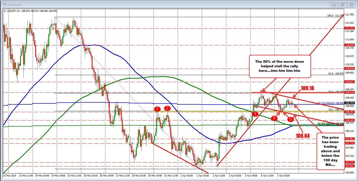 Photo of The USDJPY is getting confused today. Operations above and below the 100-day MA