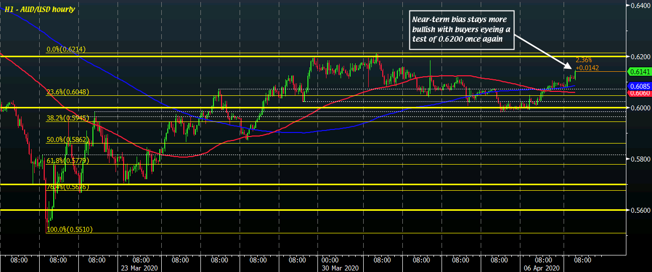 Photo of AUD / USD Advances As RBA Leaves Policy Unchanged