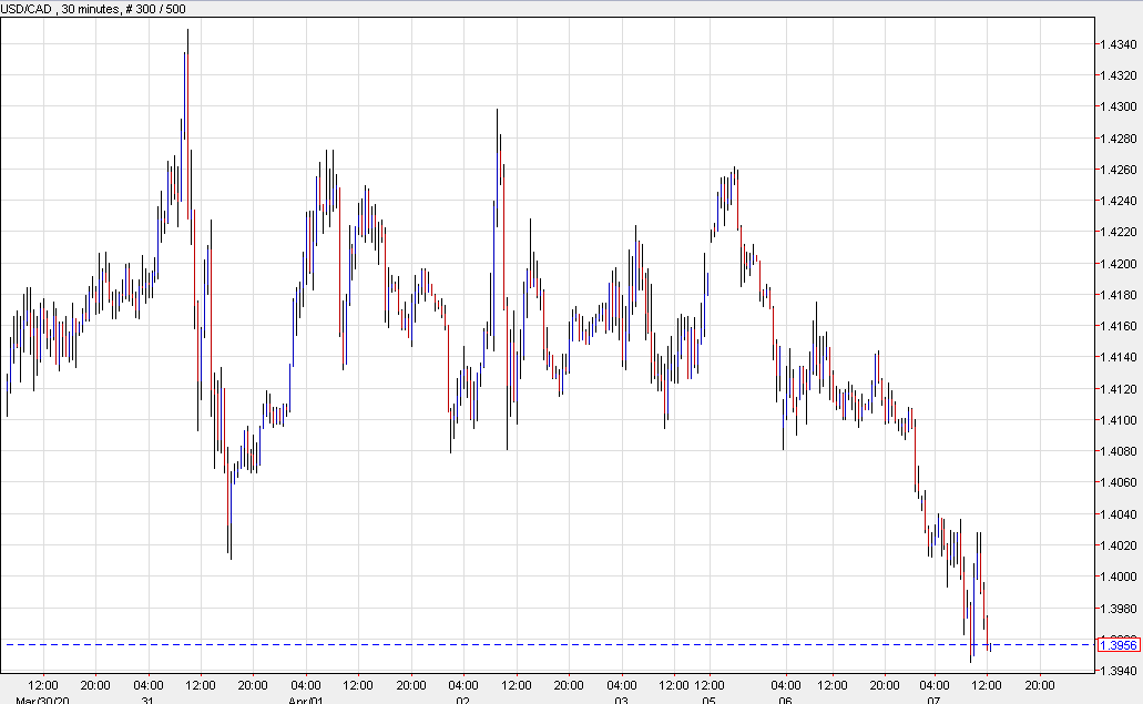 Photo of USD / CAD attempts to form a double intraday fund