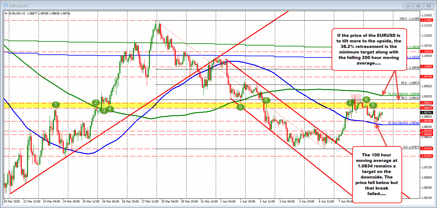 Photo of EURUSD stays between AM hours (mostly) as the market tries to find its way