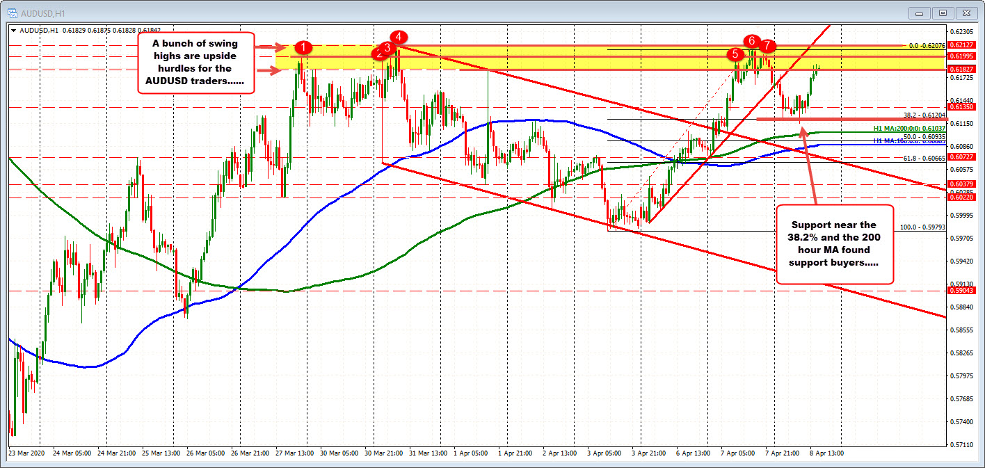 Photo of AUDUSD trades to new summit of stimulus, but meets resistance