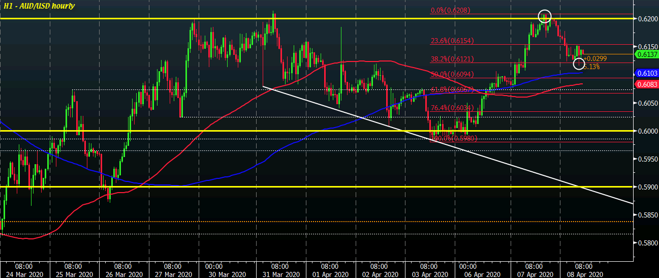 Photo of AUD / USD continues to fall as dollar remains firm so far on session