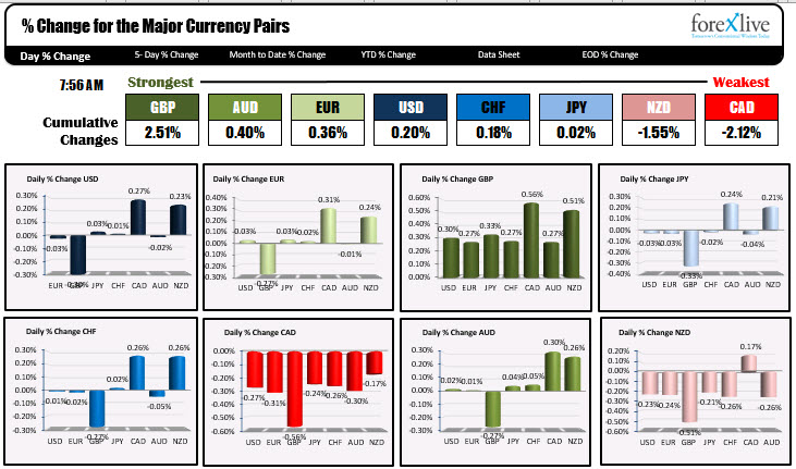 Photo of GBP is strongest and CAD is weakest as NA traders enter for the day
