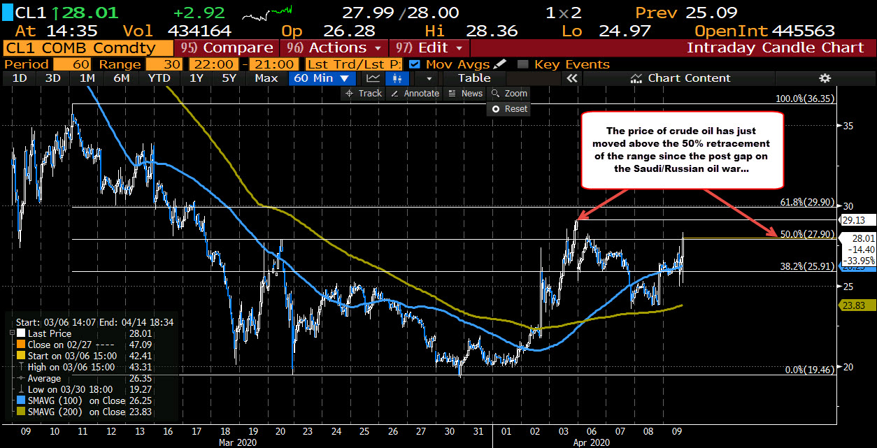 Photo of WTI Crude Oil Reaches New Heights