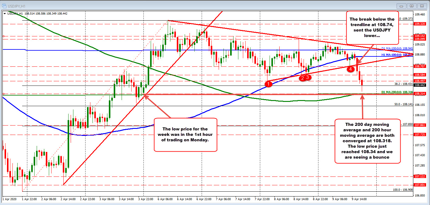 Photo of USDJPY falls around MA 200 hours / 200 days and low for the week