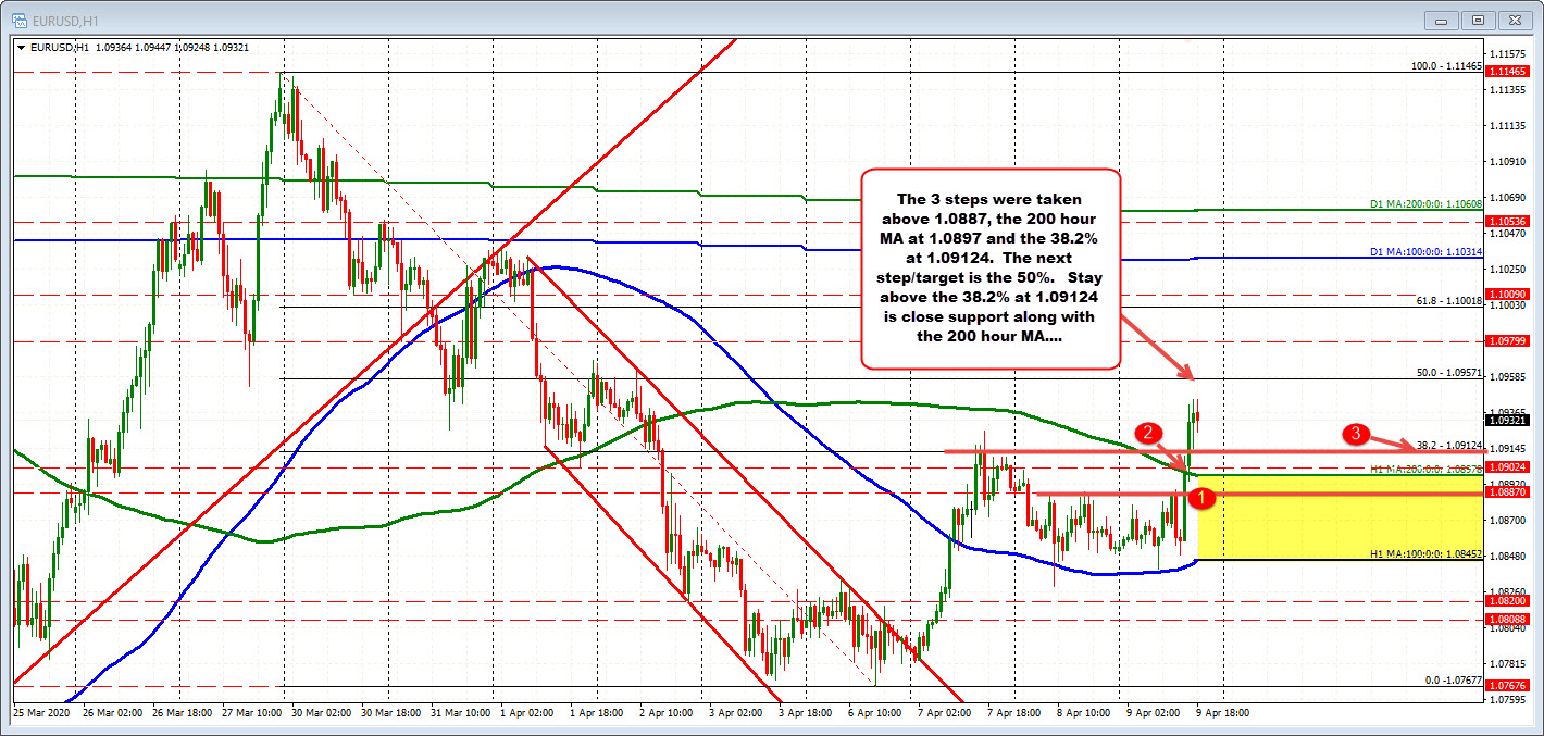 Photo of EURUSD is working towards the 50% retracement after increasing its push.