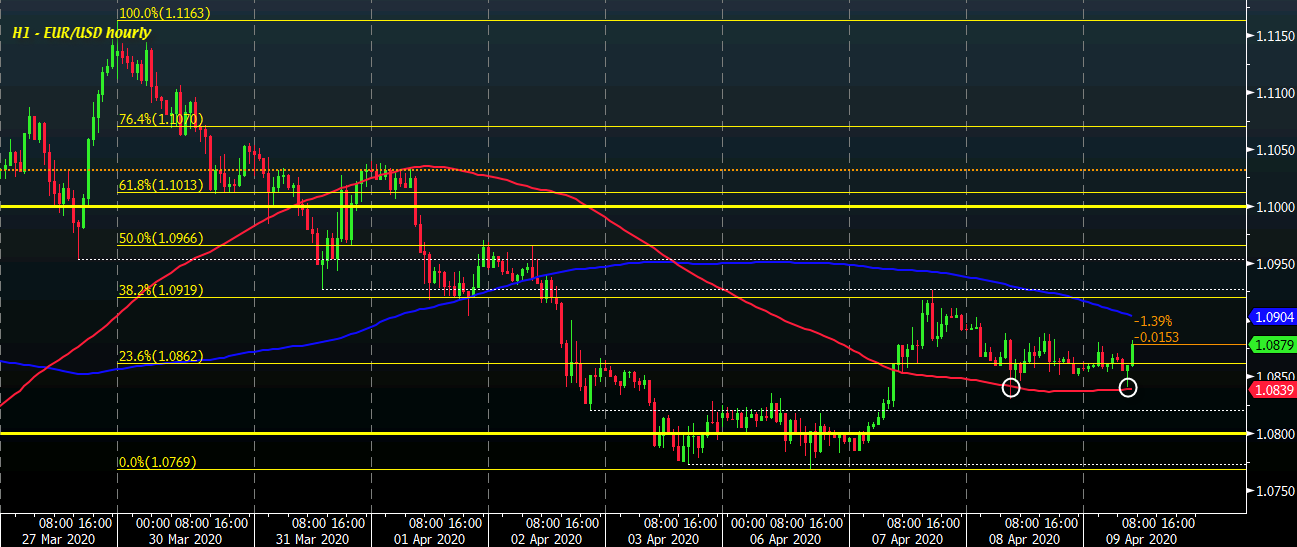 Photo of EUR / USD progresses a little but price action is still not going for the moment