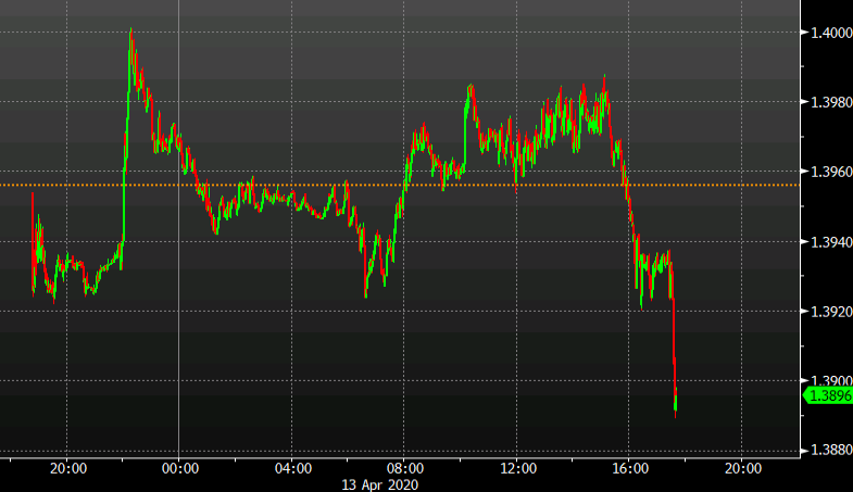 Photo of USD / CAD busts decrease in stop race