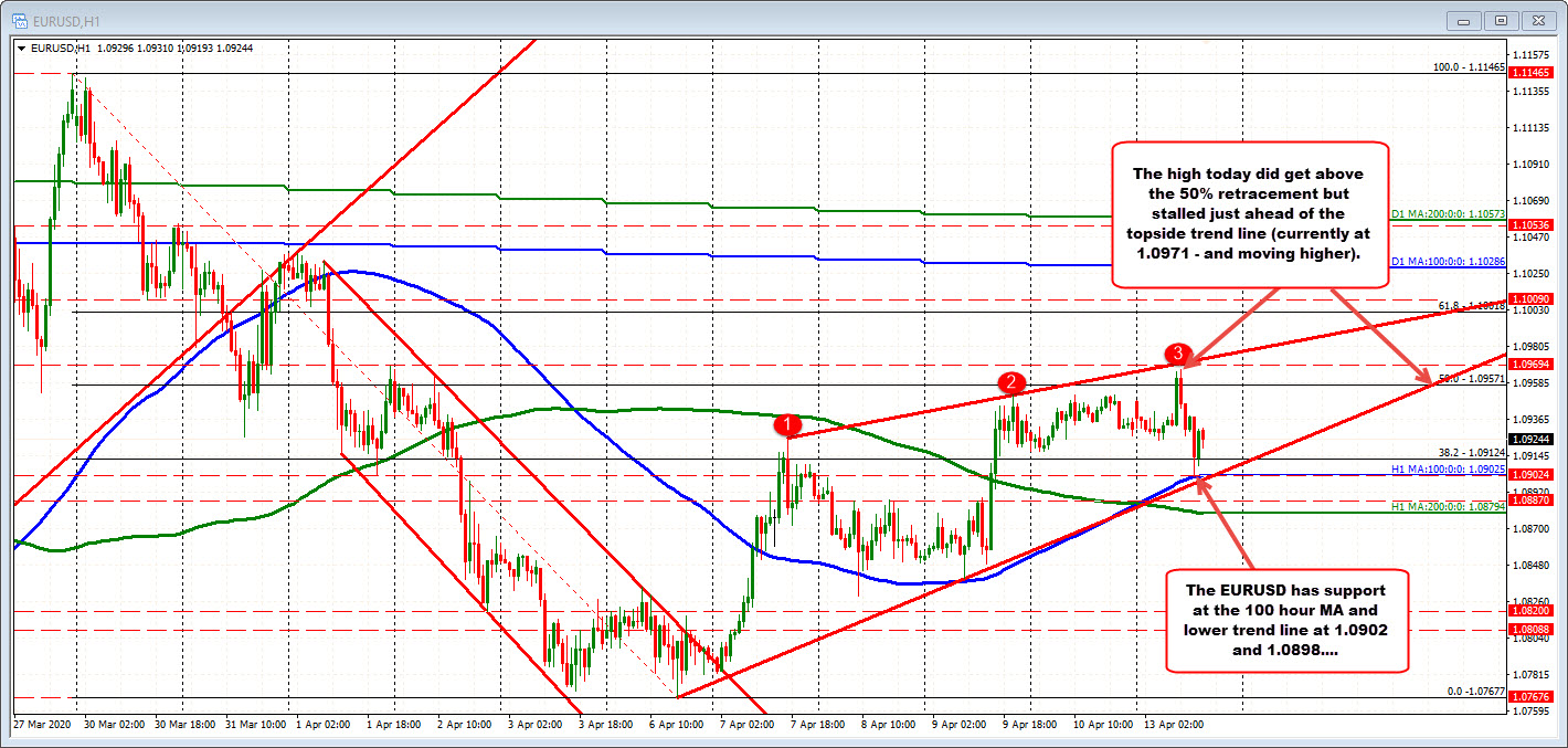Photo of EURUSD remains within a defined technical range