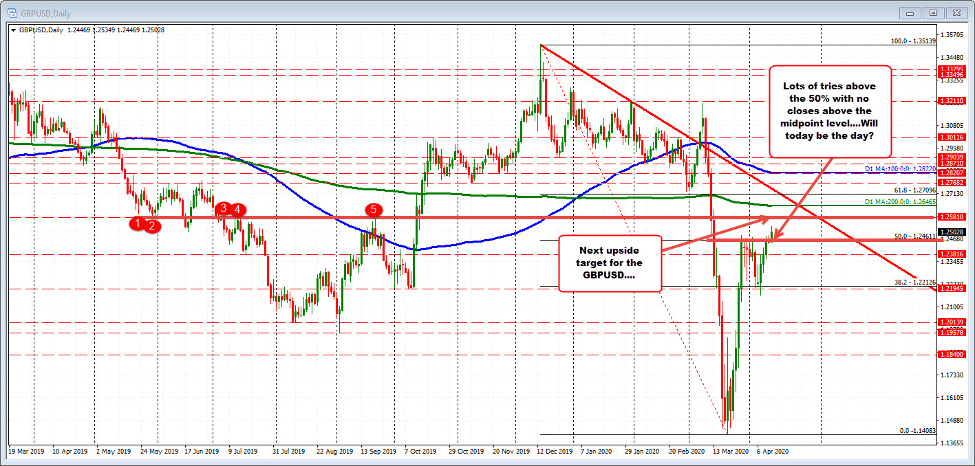 Photo of GBPUSD moves over – and tries to move away from