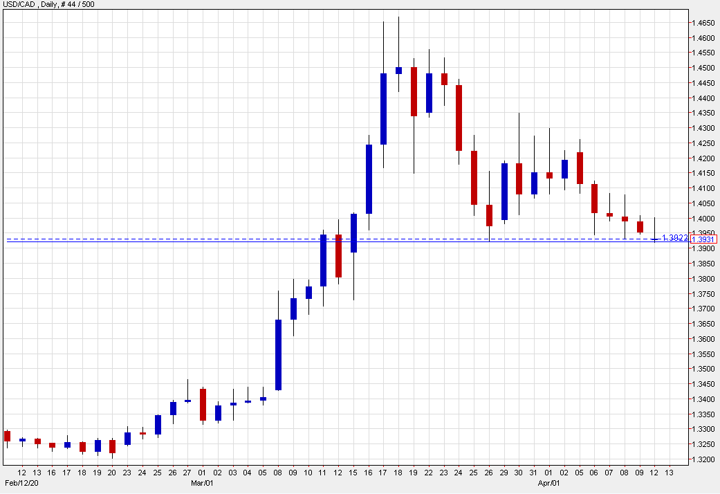 Photo of USD / CAD continues to remain low at end-March
