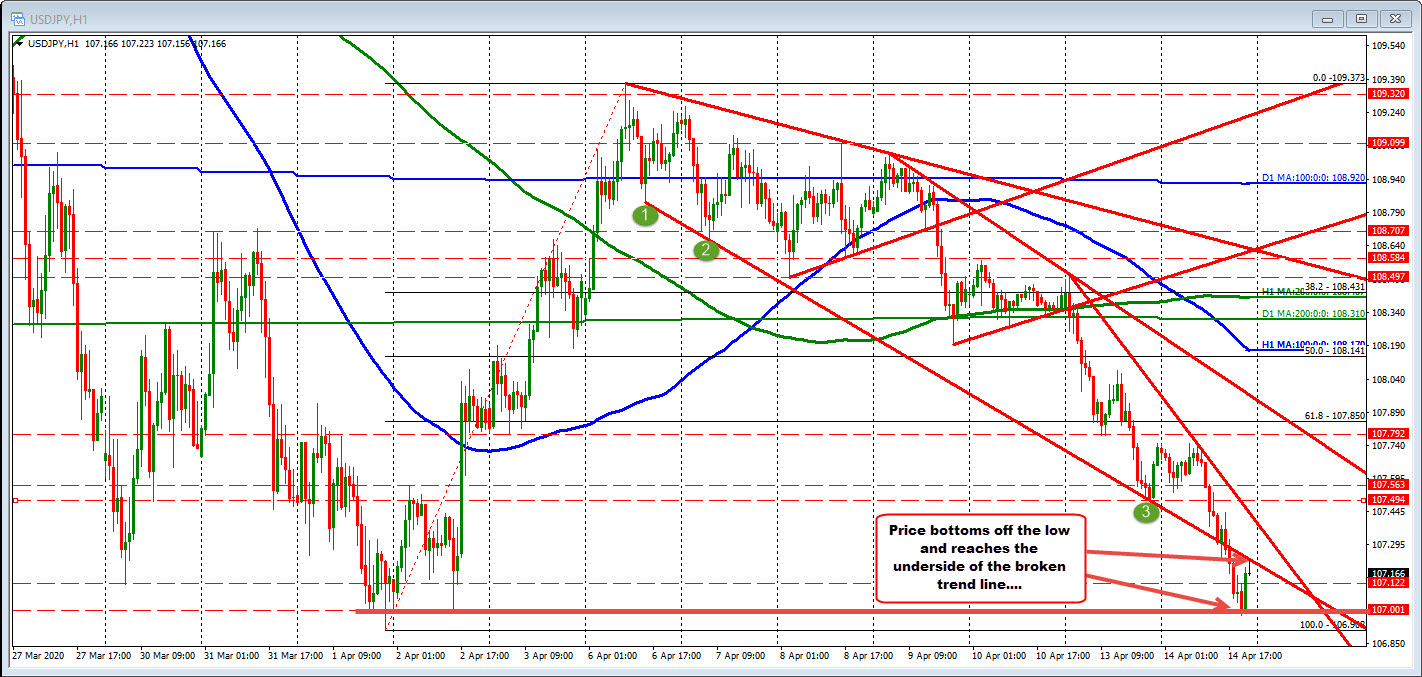 Photo of USDJPY rebounds at close