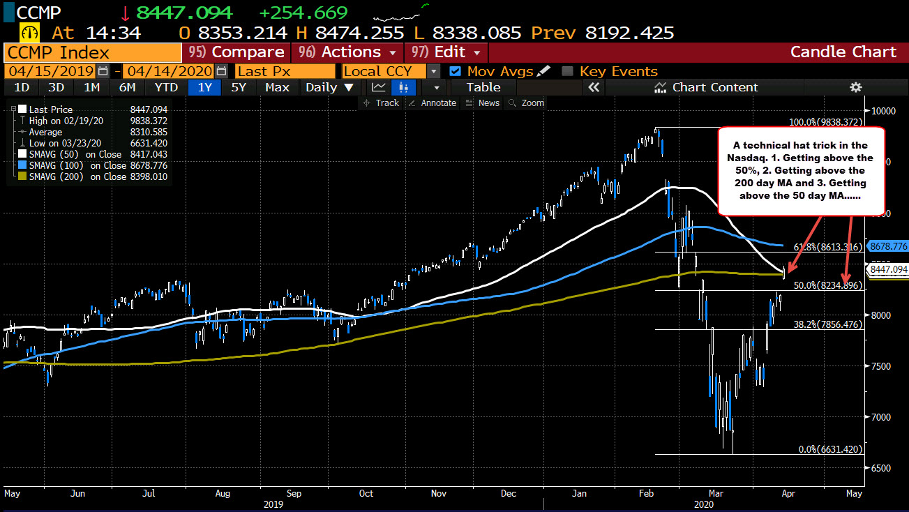 """Photo of The Nasdaq index in the middle of a technical """"hat trick"""" today"""