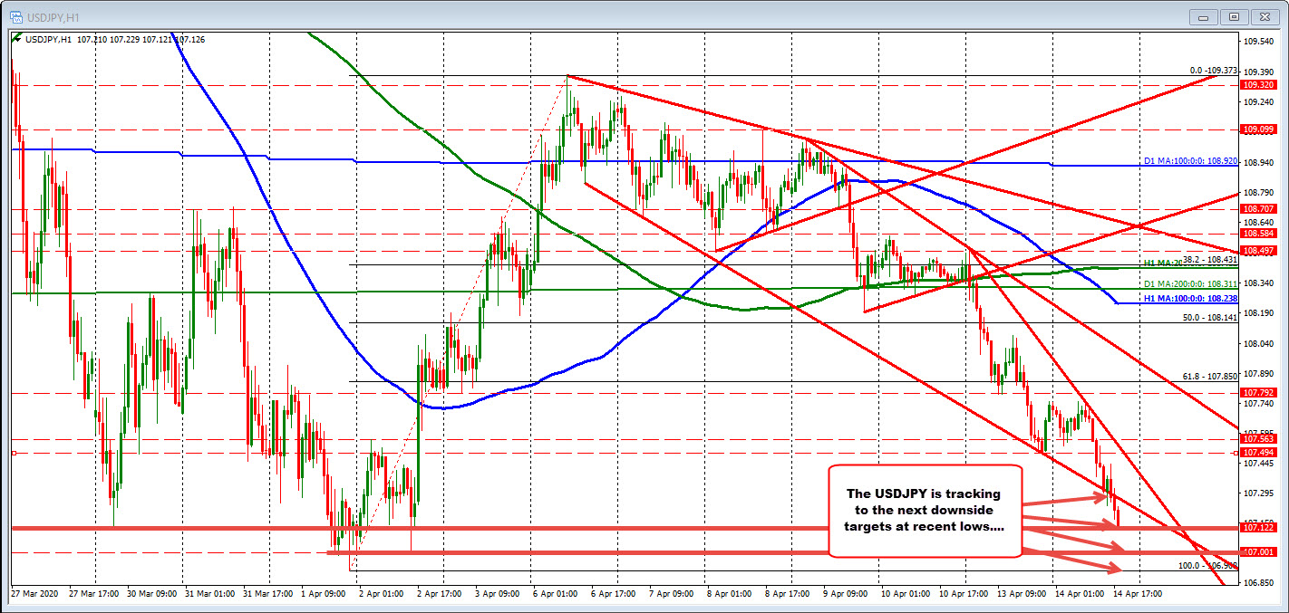 Photo of New lows for USDJPY. Pair the lows of the month.