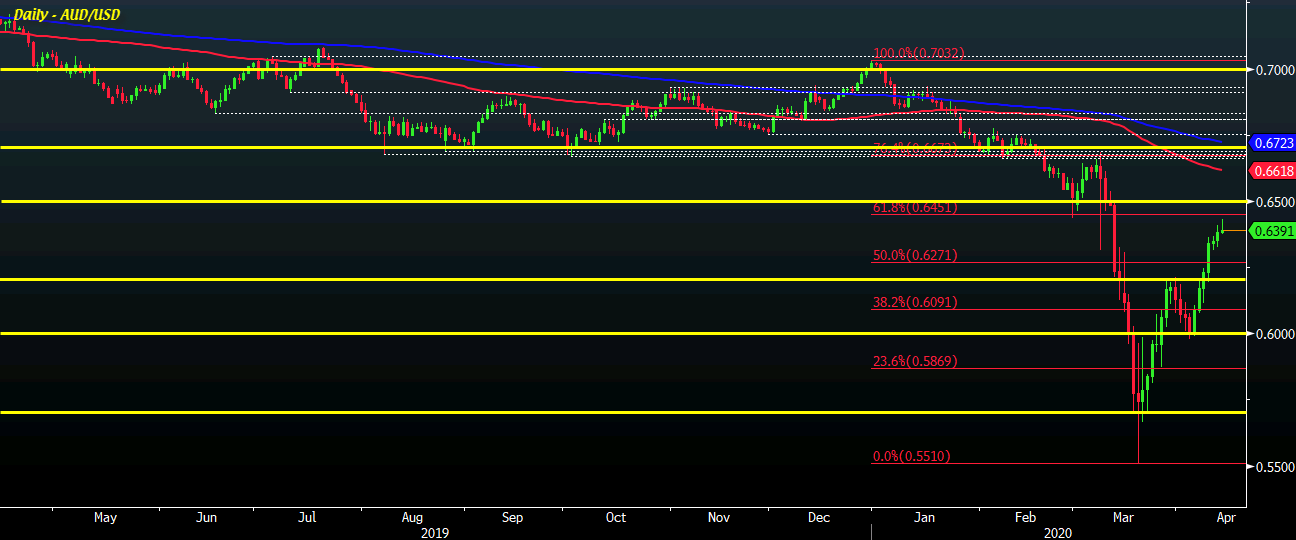 Photo of AUD / USD looking for seventh consecutive day of gains, facing profit test