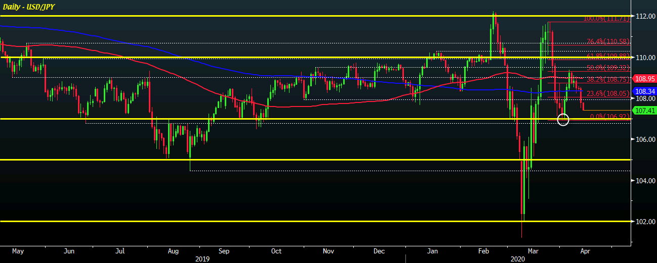 Photo of USD / JPY remains under pressure as sellers target 107.00 level