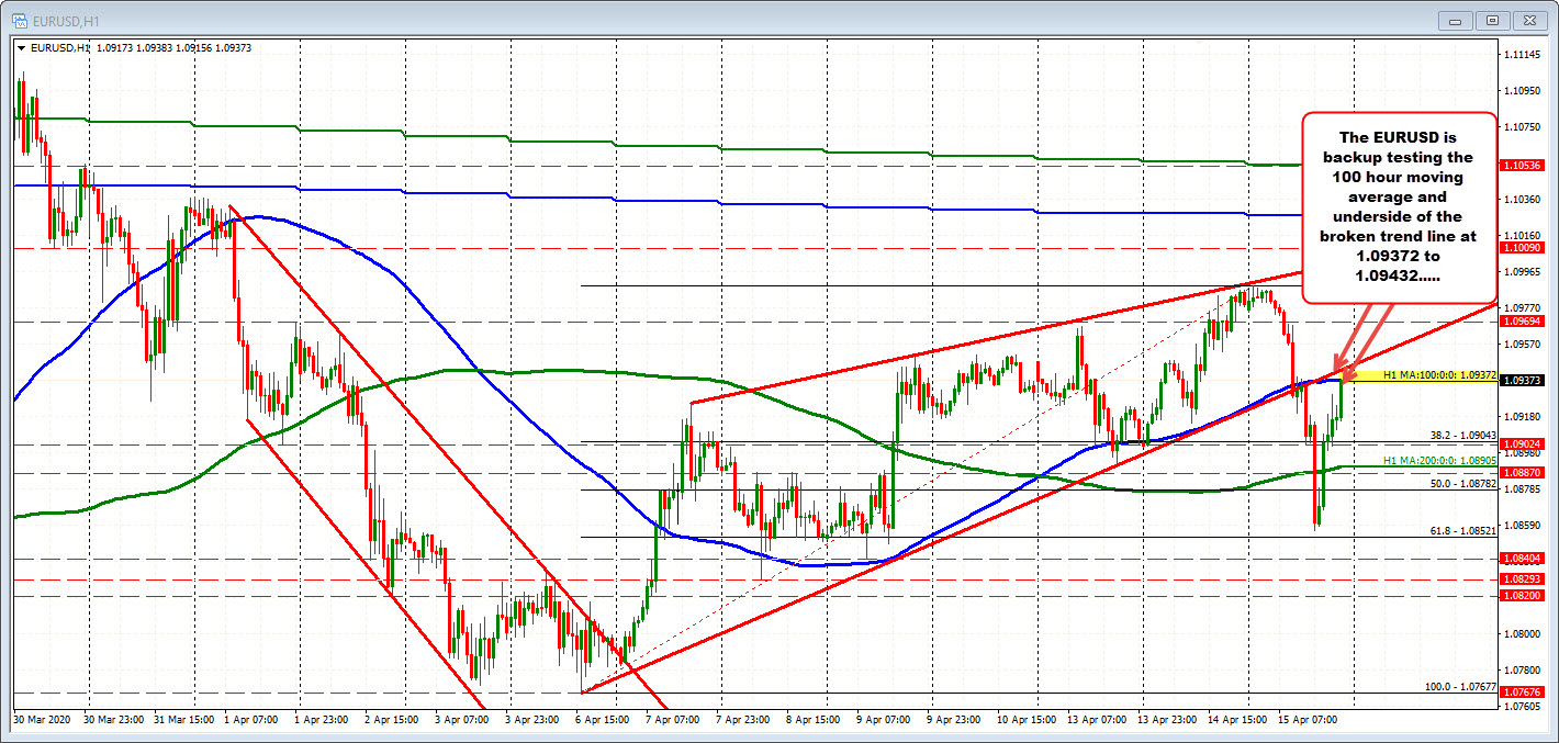 Photo of EURUSD tests a moving average of 100 hours