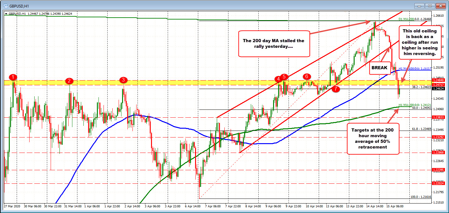 Photo of GBPUSD goes down and returns below a key swing area