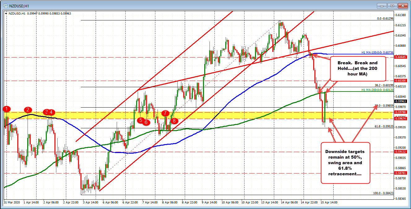 Photo of NZDUSD corrects at 200 hours MA and picks up. Can the price return above the level?