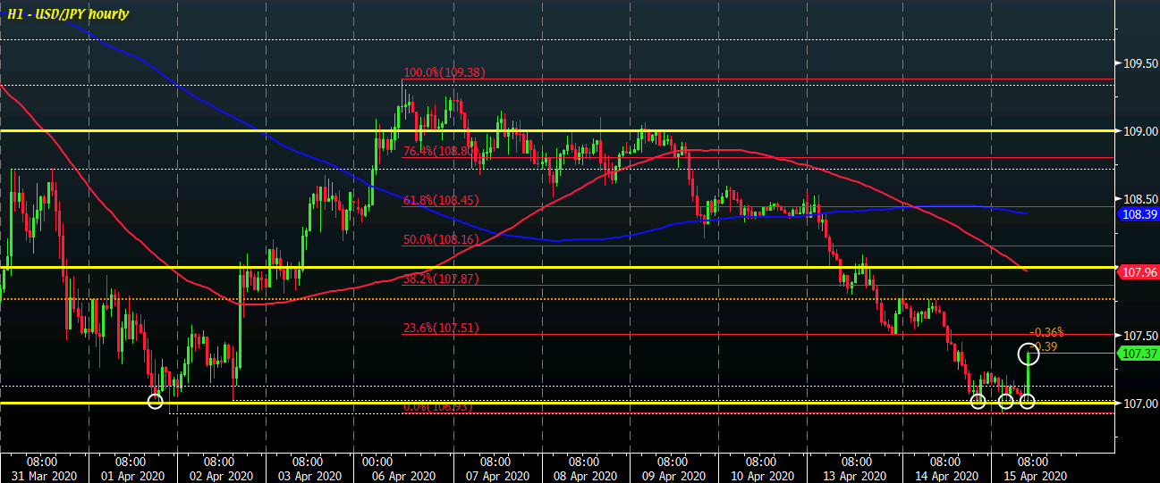 Photo of USD / JPY Shows Dollar History Still the Main Currency Driver