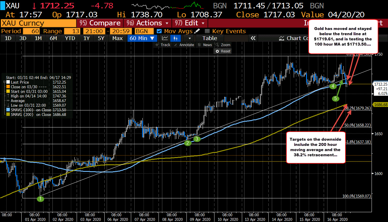 Photo of Gold Moves To New Low And Lower Trend Line Support