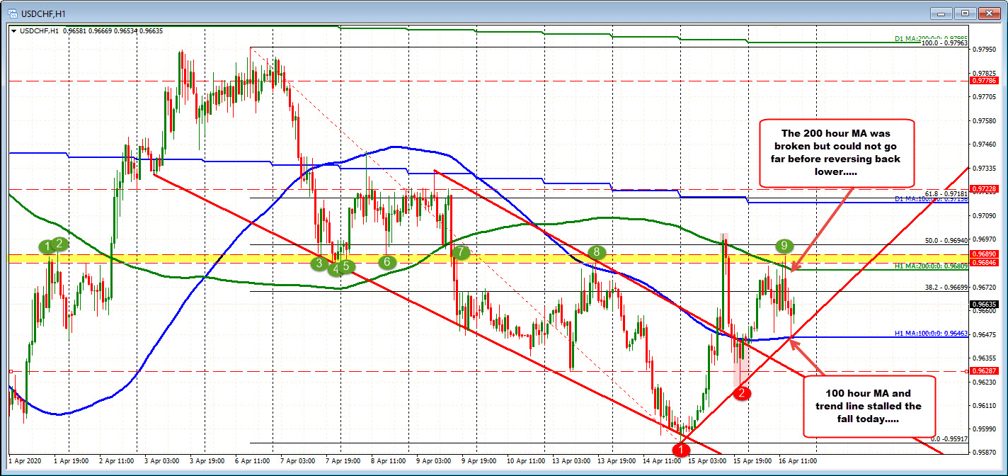Photo of USDCHF trades between MA levels on the hourly chart