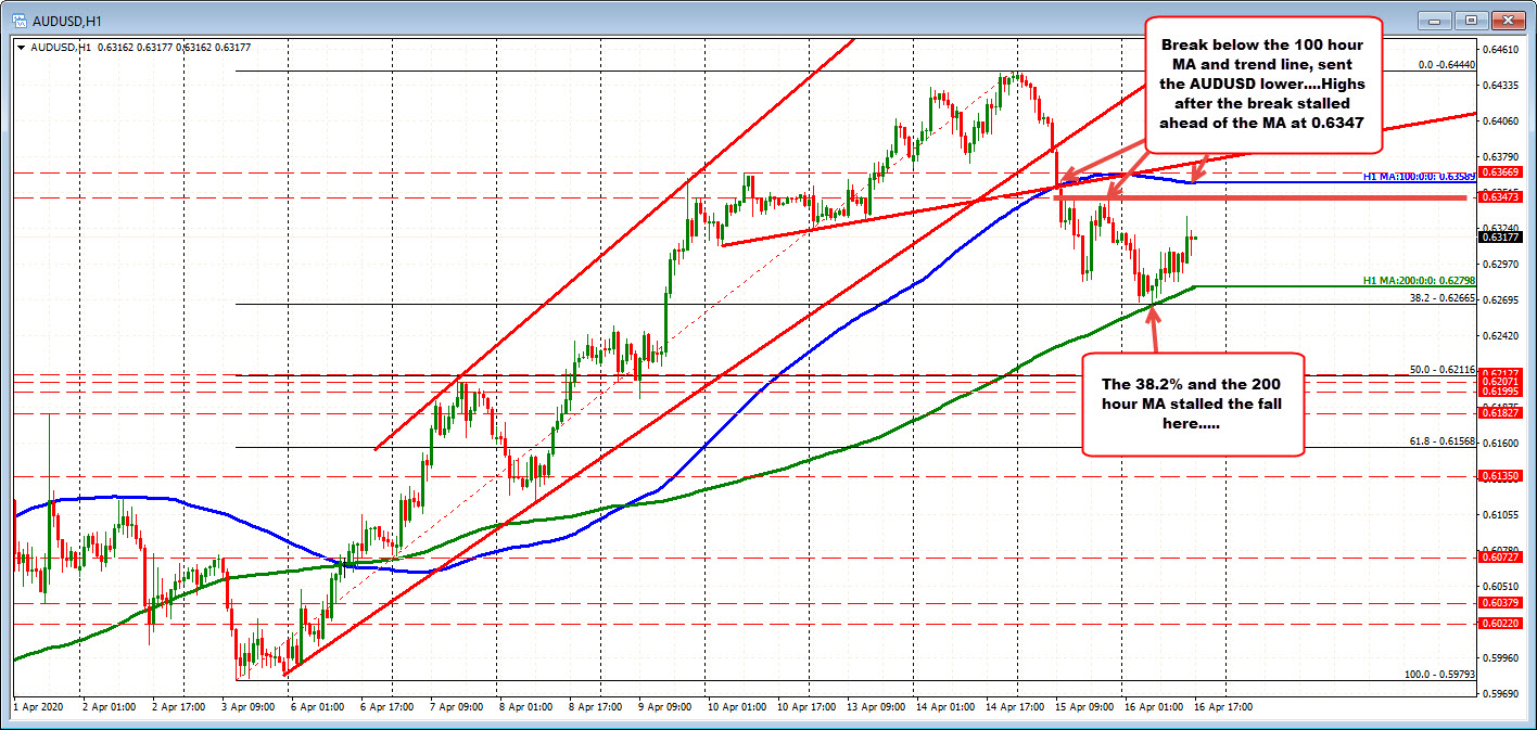 Photo of AUDUSD finds support against MA 200 hours and retracement level