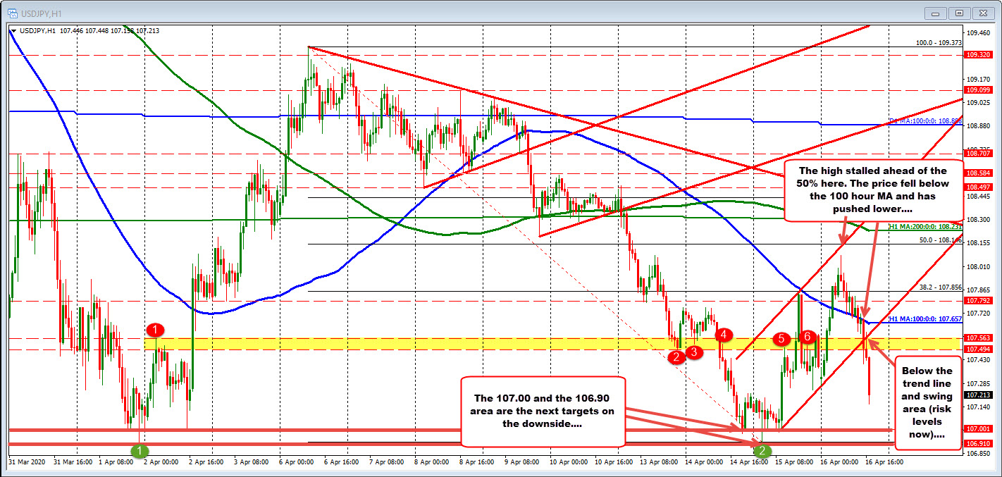 Photo of The USDJPY is falling. Look to the lows of April