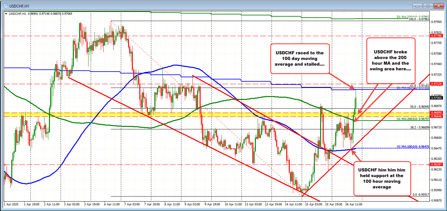 Photo of USDCHF Returns to 100-Day Moving Average and Stagnates