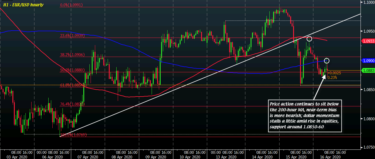 Photo of EUR / USD sellers keep short-term control, but still looking for a new bearish break