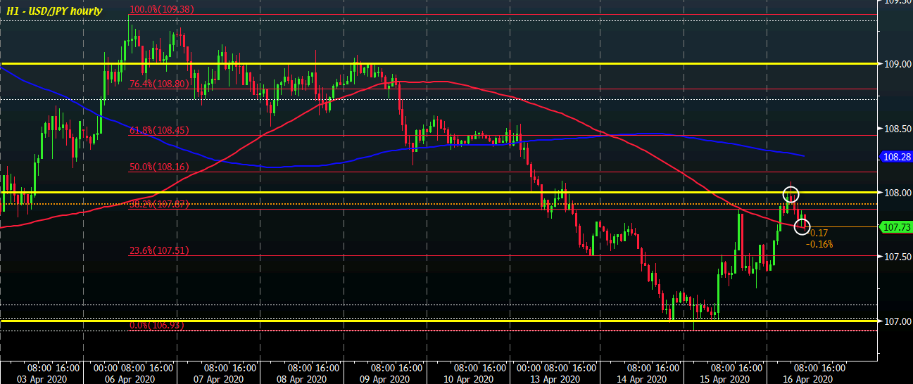 Photo of The rise in the USD / JPY pair hovers around 108.00; buyers defending a key level in the short term