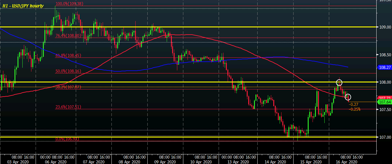 Photo of USD / JPY starts tracking below its 100-hour moving average amid mixed markets
