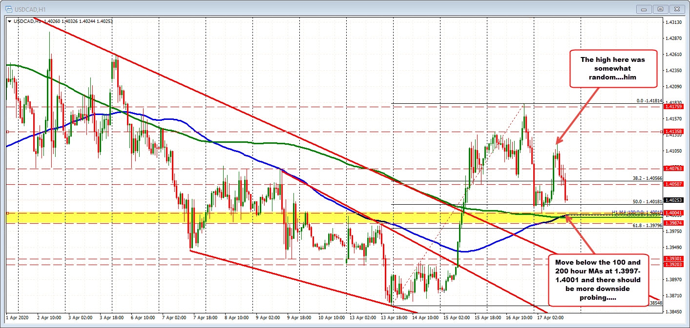 Photo of USDCAD Moves Towards AM 100/200 Hours