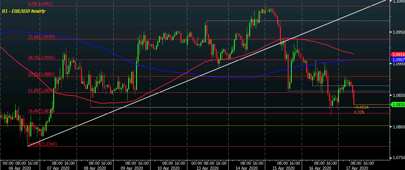 Photo of EUR / USD drops to low as dollar wipes out previous day losses