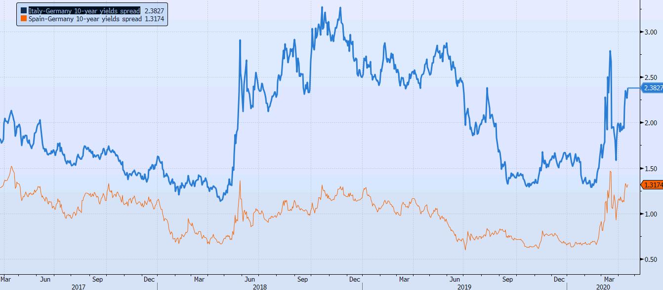 Italy Germany yields