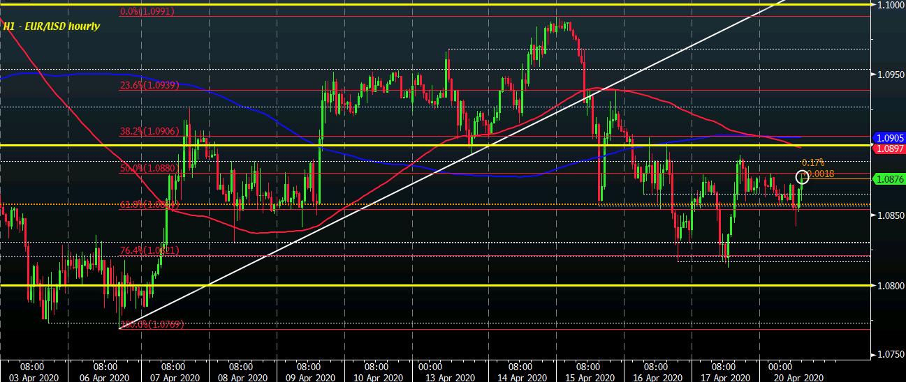 EUR/USD H1 20-04