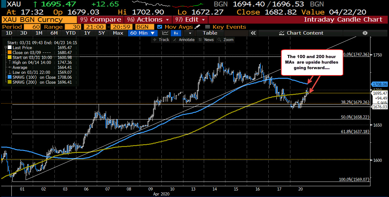 Photo of Gold bounces at MA levels