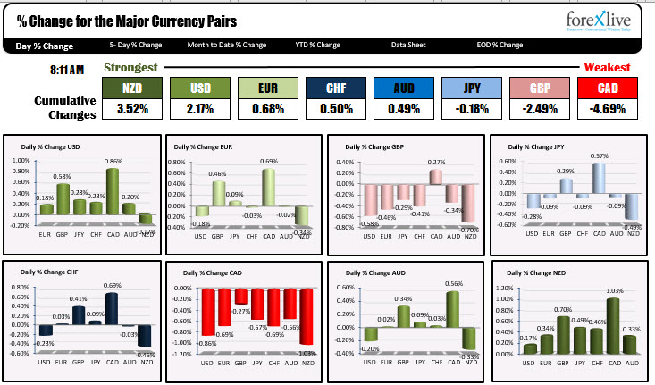 Photo of NZD is strongest and CAD is weakest as NA traders enter for the day